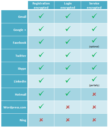 comparison of encrypted sites